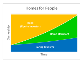 Homes-for-People---Blended-Value-graph.PNG