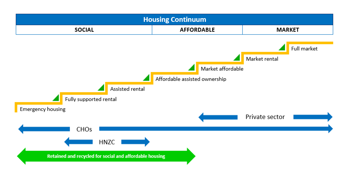 Homes-for-People---Housing-Continuum.PNG