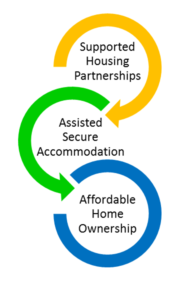 Homes-for-People---interlinked-goals.PNG